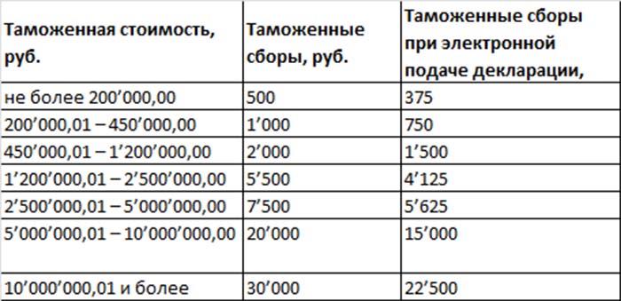 Ставки таможенных пошлин на экспорт